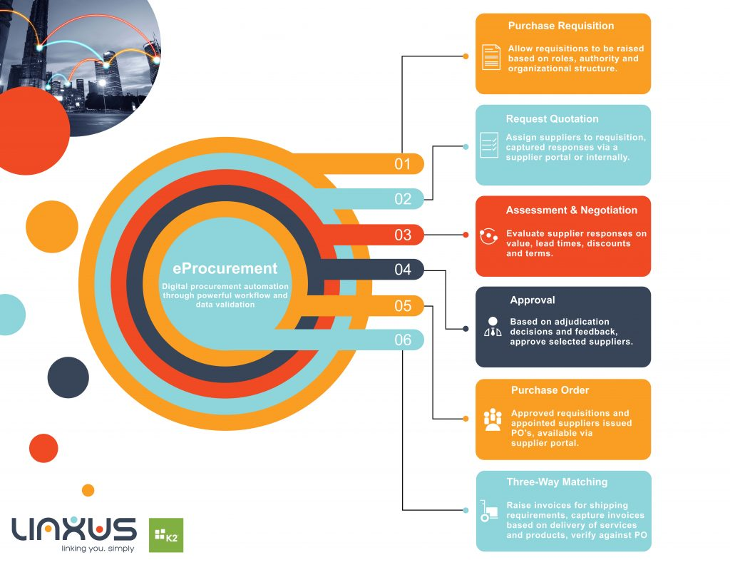 The Linxus K2 eProcurement process supporting a full life cycle of digitised procurement